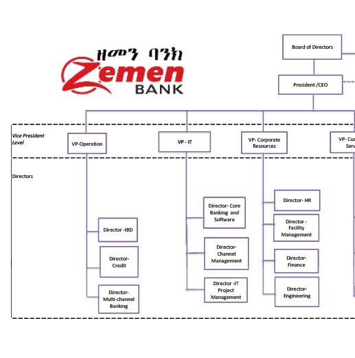 Reports & Publications | Zemen Bank